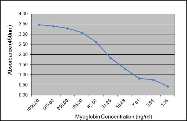 Anti Human Myoglobin Antibody, clone 164.3D5 gallery image 1