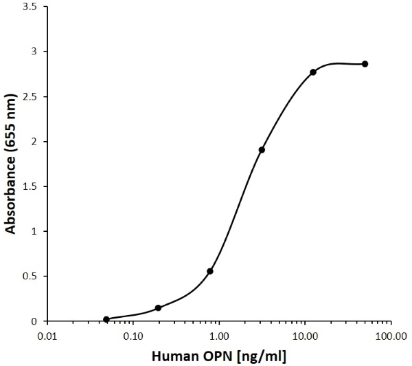 Anti Human Osteopontin Antibody, clone F03-4E8 gallery image 1