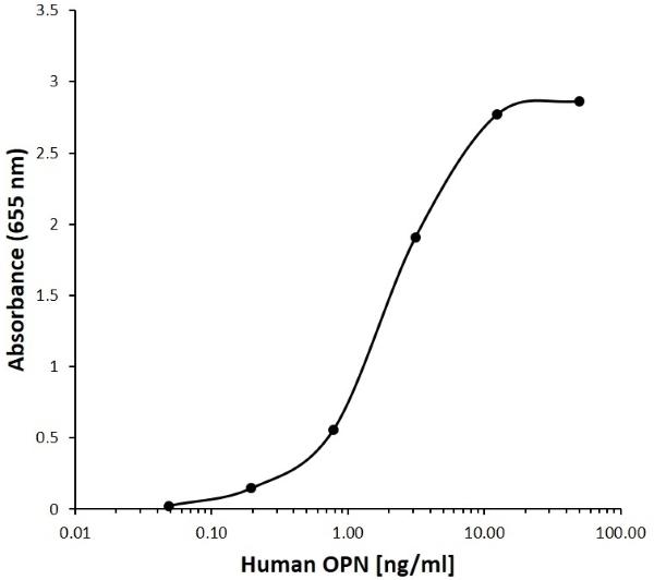 Anti Human Osteopontin Antibody, clone F11-4C11 gallery image 1