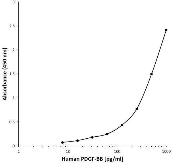 Anti Human PDGF-BB Antibody, clone AB13-3G6 gallery image 1