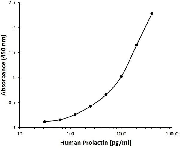 Anti Human Prolactin Antibody, clone C03-3E9 gallery image 1