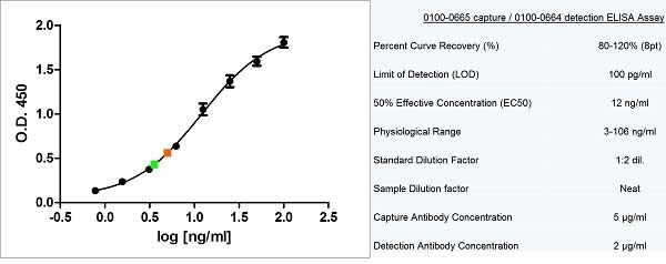Anti Human Prolactin Antibody, clone P1 (BGN/F64/01) gallery image 1