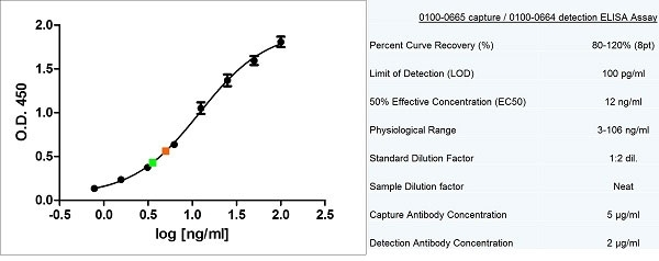Anti Human Prolactin Antibody, clone P2 (BGN/F65/02) gallery image 1