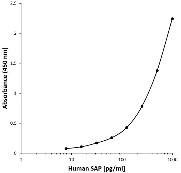 Anti Human SAP Antibody, clone AB12-5A1 gallery image 1