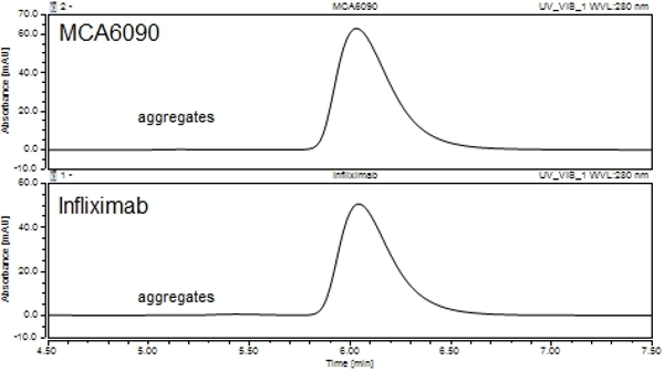 Anti TNF Alpha (Infliximab Biosimilar) Antibody, clone cA2 thumbnail image 2