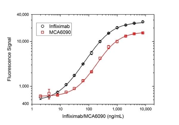 Anti TNF Alpha (Infliximab Biosimilar) Antibody, clone cA2 thumbnail image 3