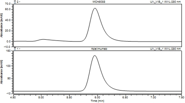 Anti TNF Alpha (Adalimumab Biosimilar) Antibody, clone D2E7 thumbnail image 2