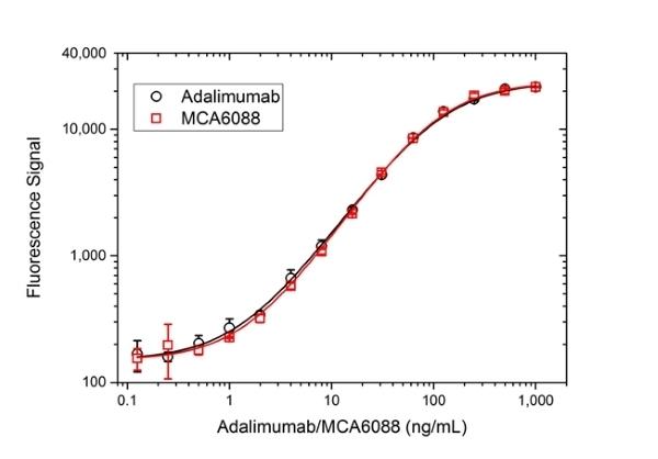 Anti TNF Alpha (Adalimumab Biosimilar) Antibody, clone D2E7 thumbnail image 3