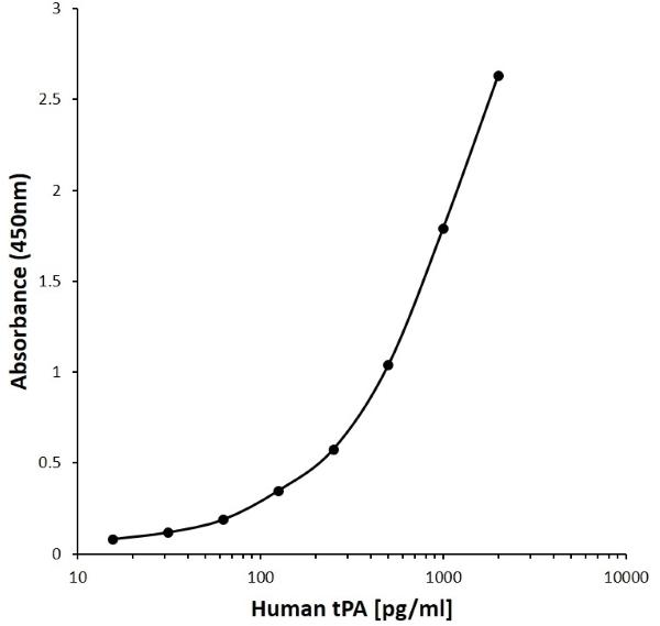 Anti Human Tpa Antibody, clone D12-9A7 gallery image 1