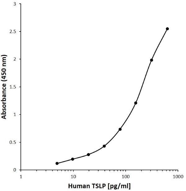 Anti Human TSLP Antibody, clone H03-5E12 gallery image 1