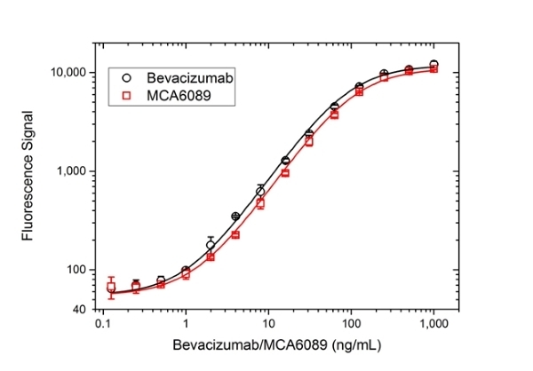 Anti VEGF (Bevacizumab Biosimilar) Antibody, clone Bevacizumab thumbnail image 3