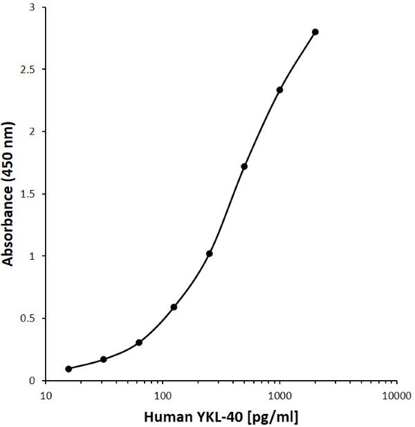 Anti Human YKL-40 Antibody, clone G03-2H1 gallery image 1