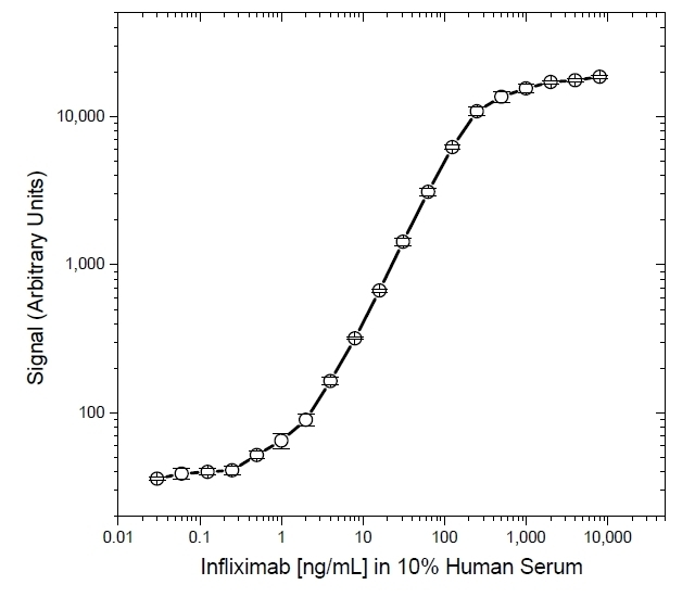 Anti Infliximab Antibody, clone AbD17837 thumbnail image 5