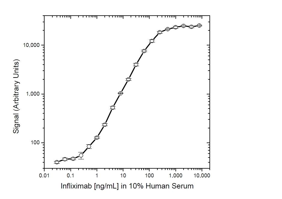 Anti Infliximab Antibody, clone AbD17841_hIgG1 thumbnail image 5