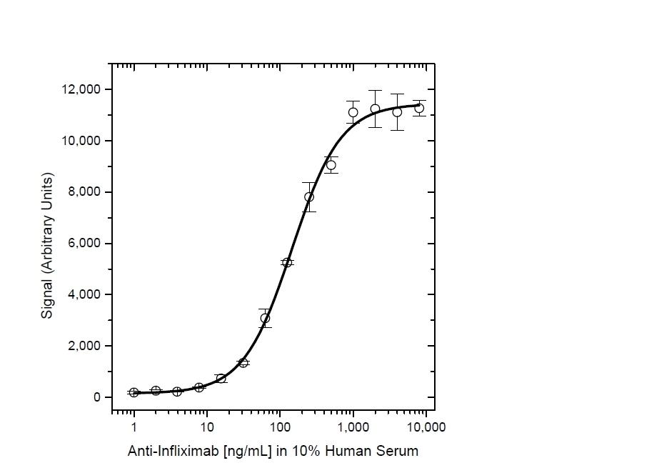 Anti Infliximab Antibody, clone AbD17841_hIgG1 thumbnail image 6