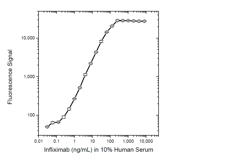 Anti Infliximab Antibody, clone AbD19370_hIgG1 thumbnail image 3