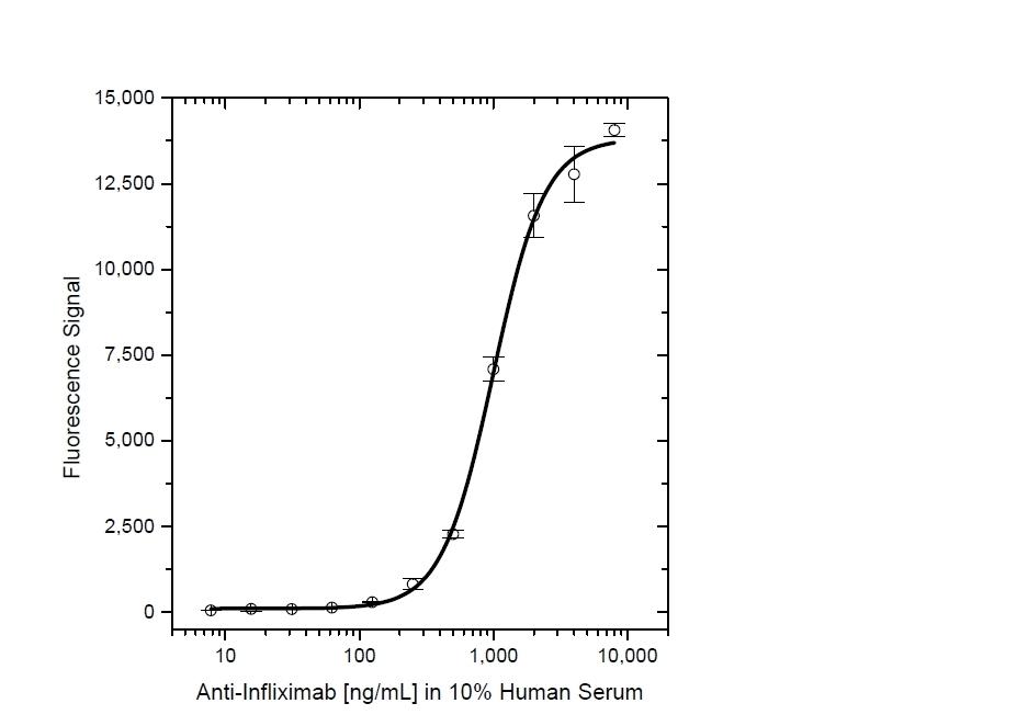 Anti Infliximab Antibody, clone AbD19370_hIgG1 thumbnail image 4