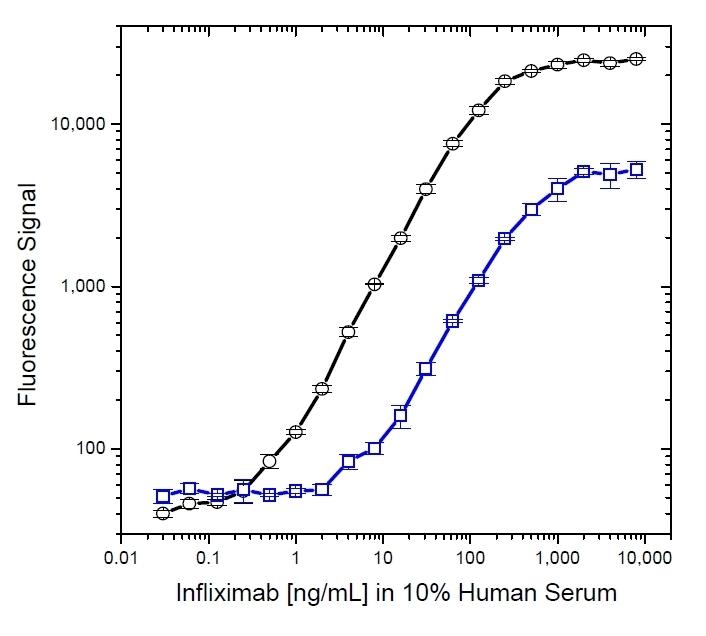 Anti Infliximab Antibody, clone AbD19376 thumbnail image 6