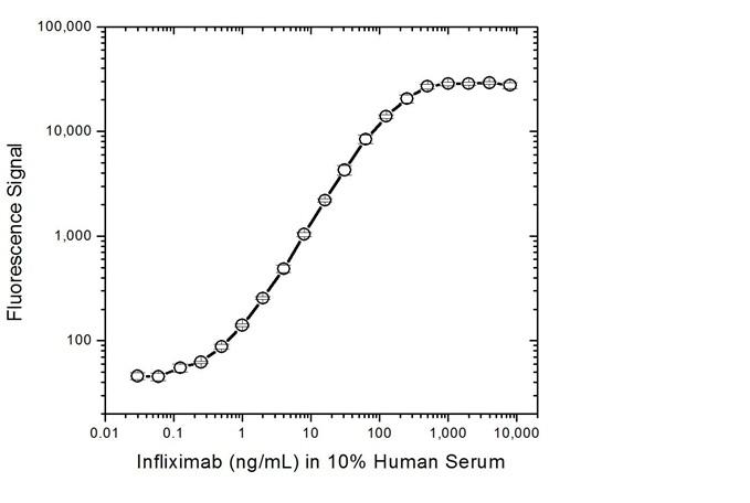 Anti Infliximab Antibody, clone AbD20436 thumbnail image 3