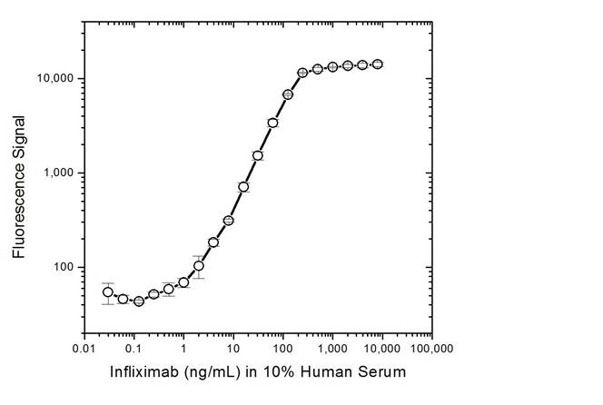 Anti Infliximab Antibody, clone AbD20436 thumbnail image 4