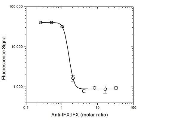 Anti Infliximab Antibody, clone AbD20436 thumbnail image 5