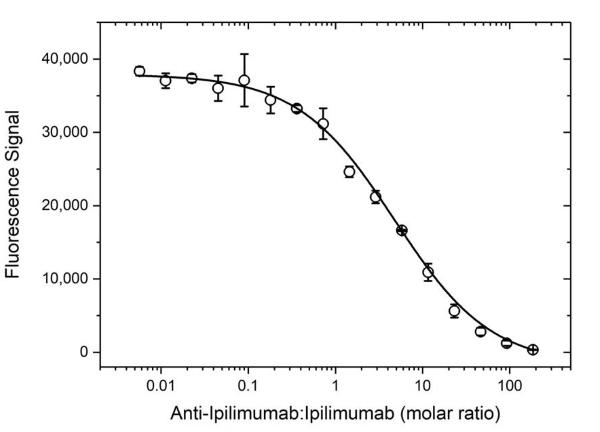Anti Ipilimumab Antibody, clone AbD34283ia thumbnail image 3