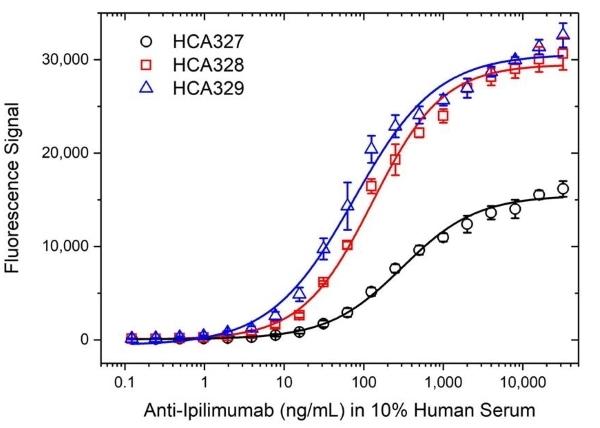 Anti Ipilimumab Antibody, clone AbD34283ia thumbnail image 4