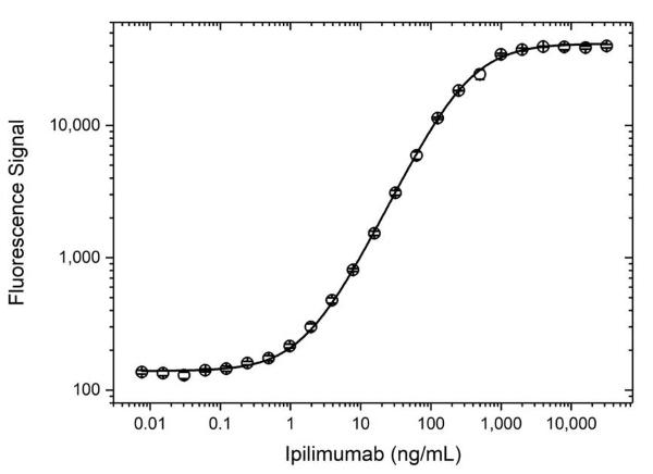 Anti Ipilimumab (Drug/Target Complex) Antibody, clone AbD34294 thumbnail image 3