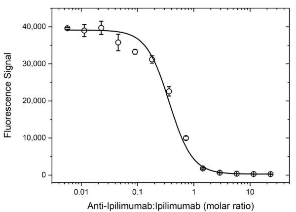 Anti Ipilimumab Antibody, clone AbD34428ia thumbnail image 3