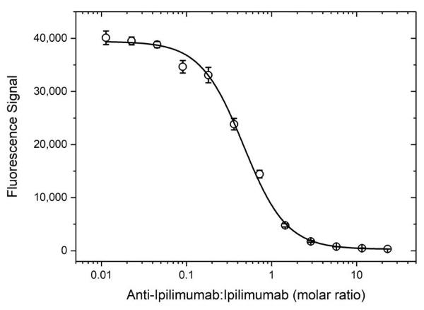 Anti Ipilimumab Antibody, clone AbD34429ia thumbnail image 4