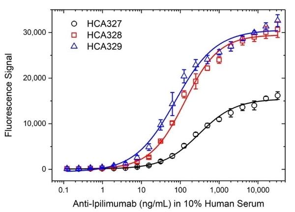 Anti Ipilimumab Antibody, clone AbD34429ia thumbnail image 5
