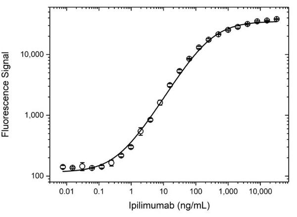 Anti Ipilimumab Antibody, clone AbD34433 thumbnail image 3