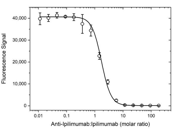 Anti Ipilimumab Antibody, clone AbD34433 thumbnail image 4