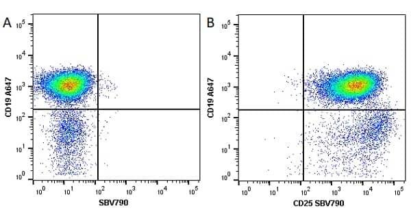Anti Mouse CD25 Antibody, clone PC61.5.3 thumbnail image 11