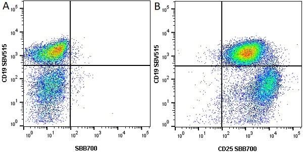 Anti Mouse CD25 Antibody, clone PC61.5.3 thumbnail image 5