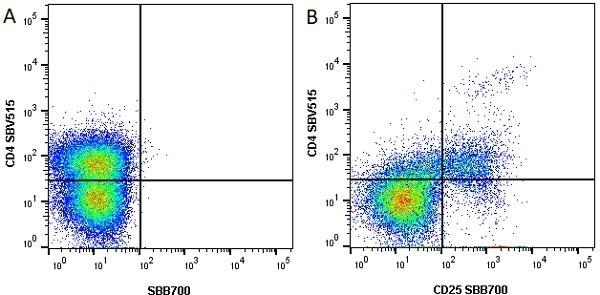 Anti Mouse CD25 Antibody, clone PC61.5.3 thumbnail image 6