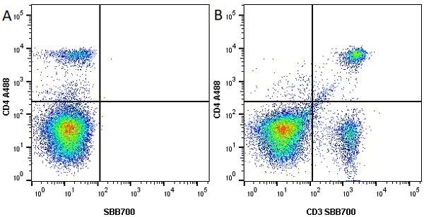 Anti Mouse CD4 Antibody, clone RM4-5 thumbnail image 13