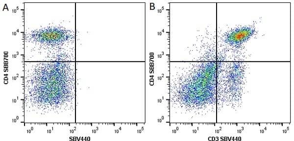 Anti Mouse CD4 Antibody, clone RM4-5 thumbnail image 17