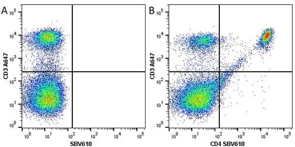 Anti Mouse CD4 Antibody, clone RM4-5 thumbnail image 19