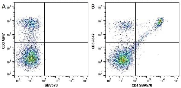 Anti Mouse CD4 Antibody, clone RM4-5 thumbnail image 20