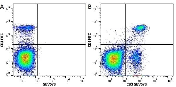 Anti Mouse CD4 Antibody, clone RM4-5 thumbnail image 21