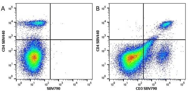 Anti Mouse CD4 Antibody, clone RM4-5 thumbnail image 24