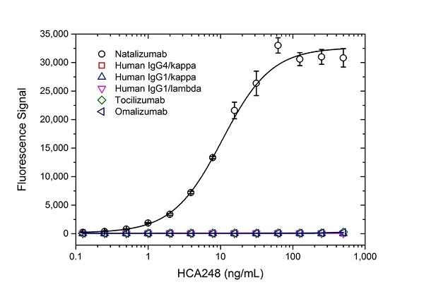 Anti Natalizumab Antibody, clone AbD21375 thumbnail image 2