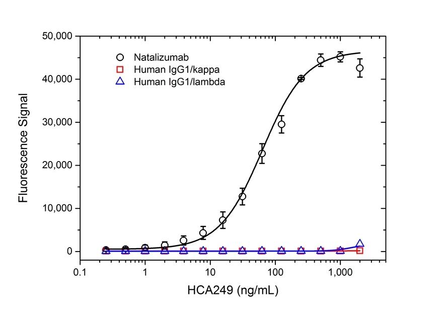Anti Natalizumab Antibody, clone AbD21375_hIgG1 thumbnail image 2