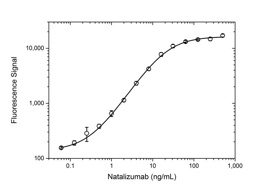 Anti Natalizumab Antibody, clone AbD21375_hIgG1 thumbnail image 3