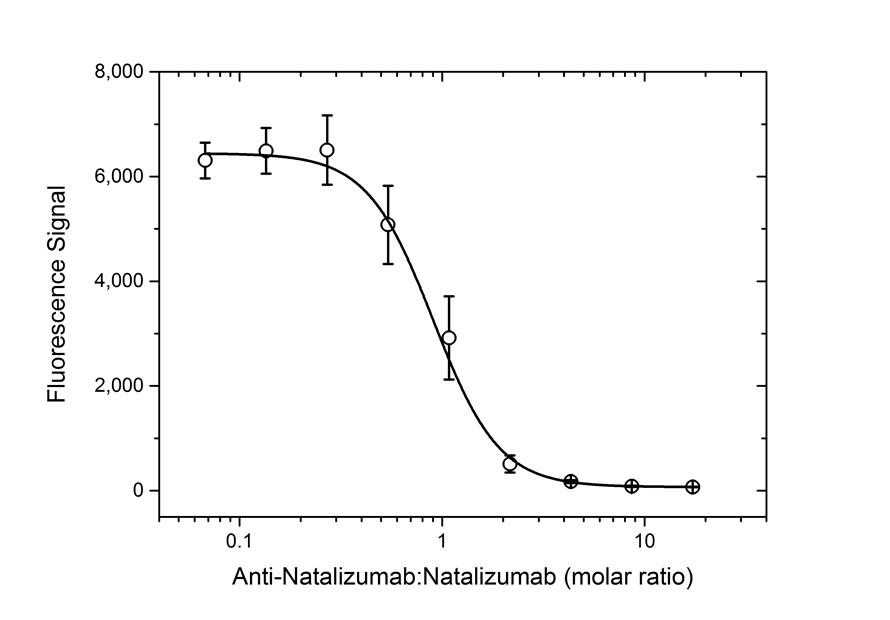 Anti Natalizumab Antibody, clone AbD21375_hIgG1 thumbnail image 5