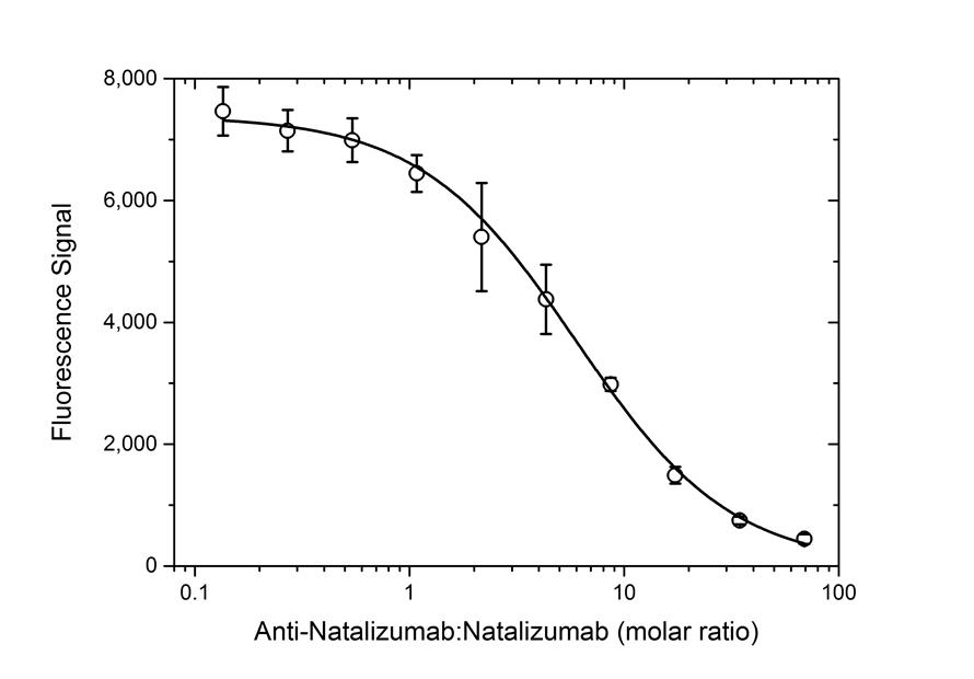 Anti Natalizumab Antibody, clone AbD21384_hIgG1 thumbnail image 4