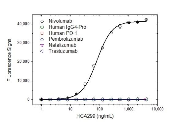 Anti Nivolumab Antibody, clone AbD30255 thumbnail image 2