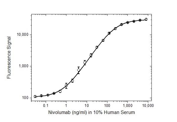 Anti Nivolumab Antibody, clone AbD30255 thumbnail image 3