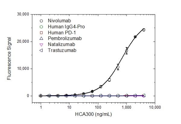 Anti Nivolumab Antibody, clone AbD30255_hIgG1 thumbnail image 2